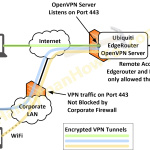Ubiquiti EdgeRouter DNS Security & Content Filtering - Block