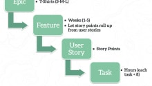 User Stories Rule of Thumb: How Much is too Many?
